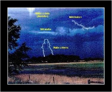 4 tipos de rayos